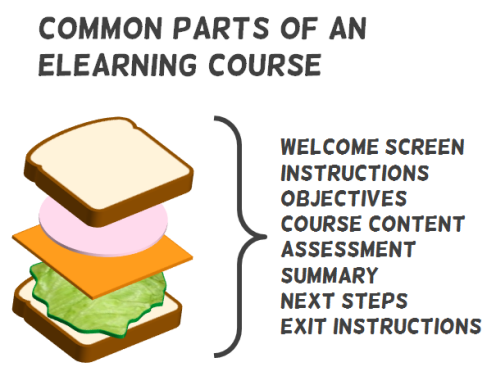 Common parts of an eLearning course: 1. Welcome screen 2. Instructions 3. Objectives 4. Course content 5. Assessment 6. Summary 7. Next steps 8. Exit instructions